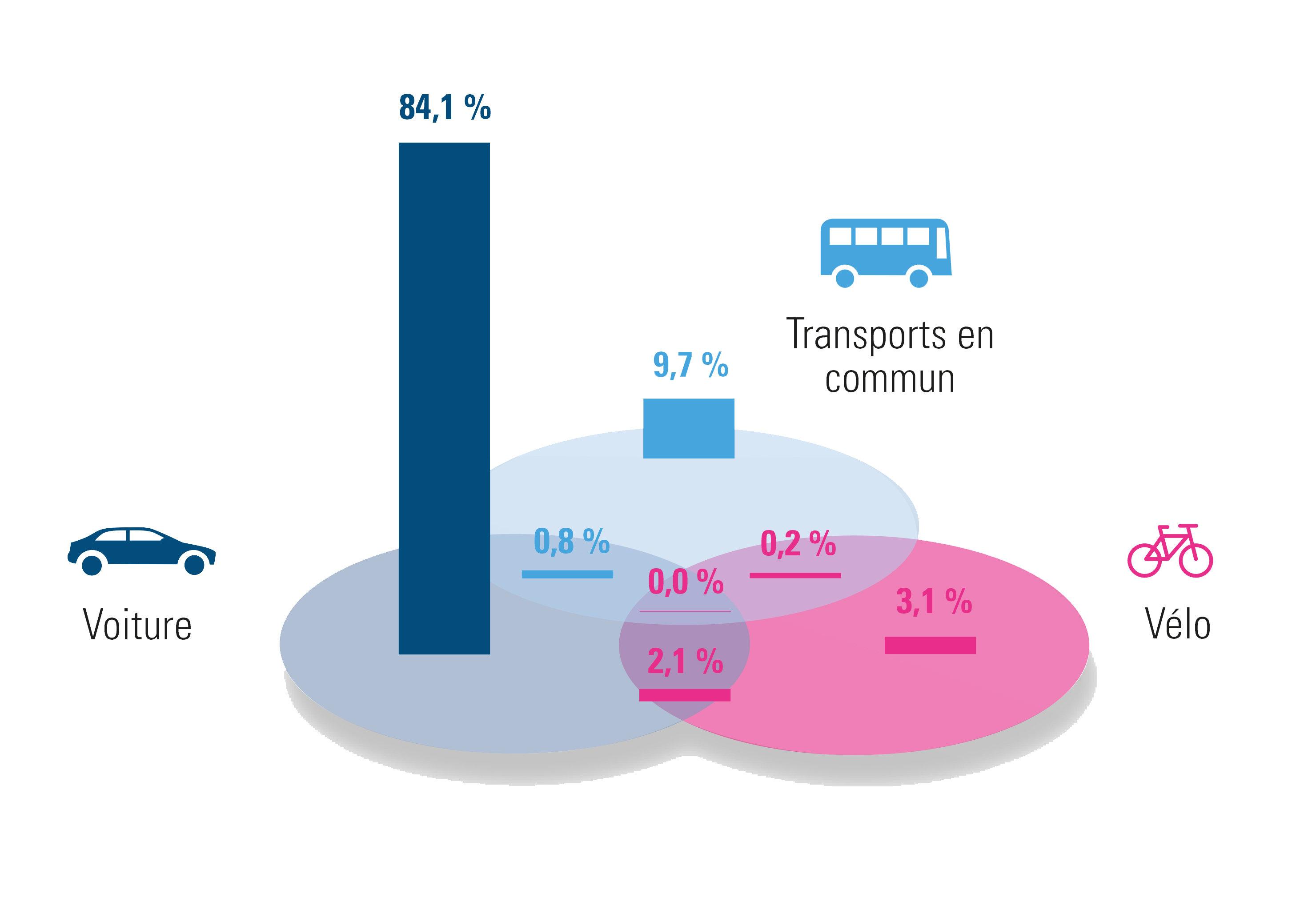 Brabant wallon : répartition des différentes solutions de mobilité (2020)