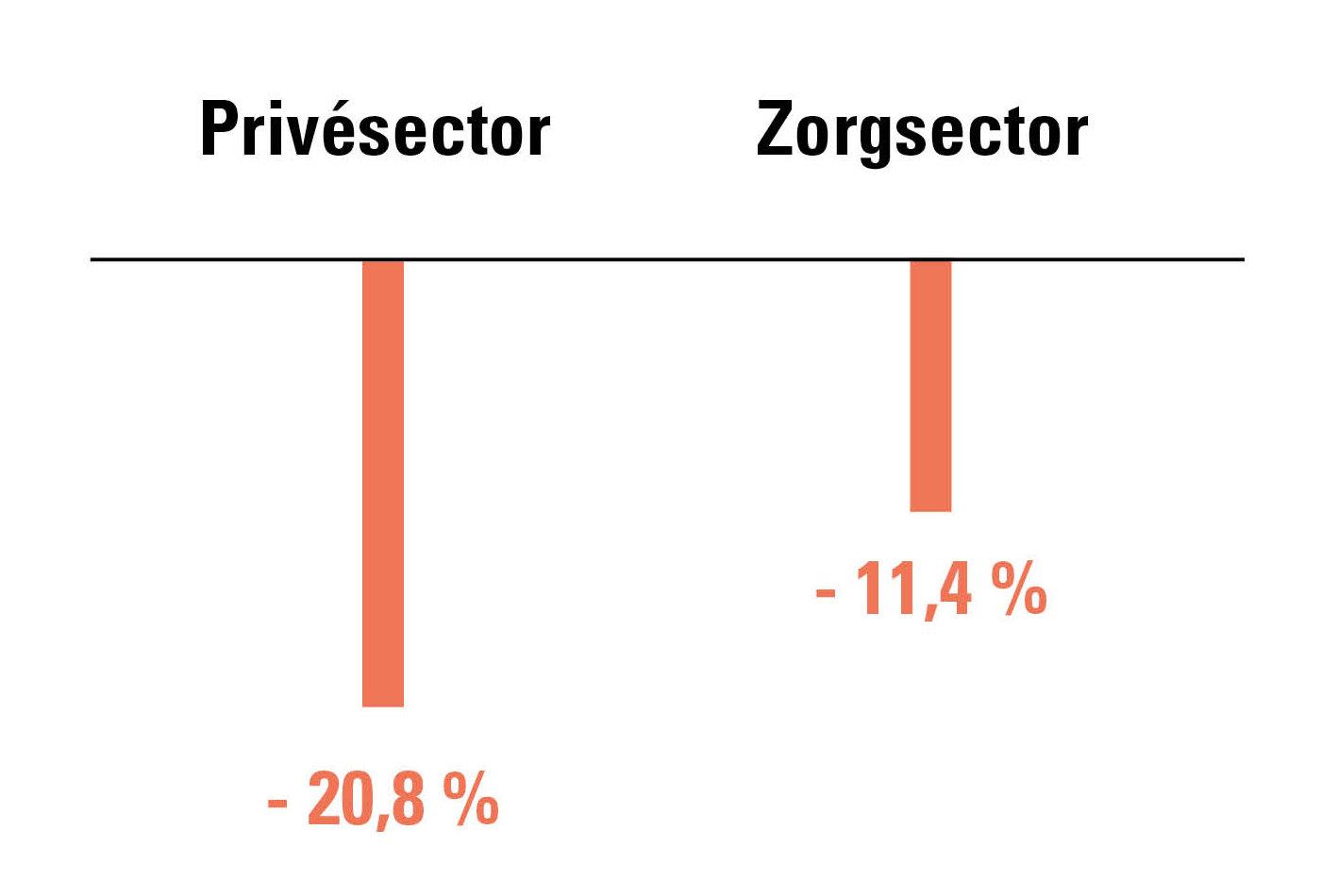Instroom medewerkers in de zorgsector vs privésector, evolutie 2020 t.o.v. 2019