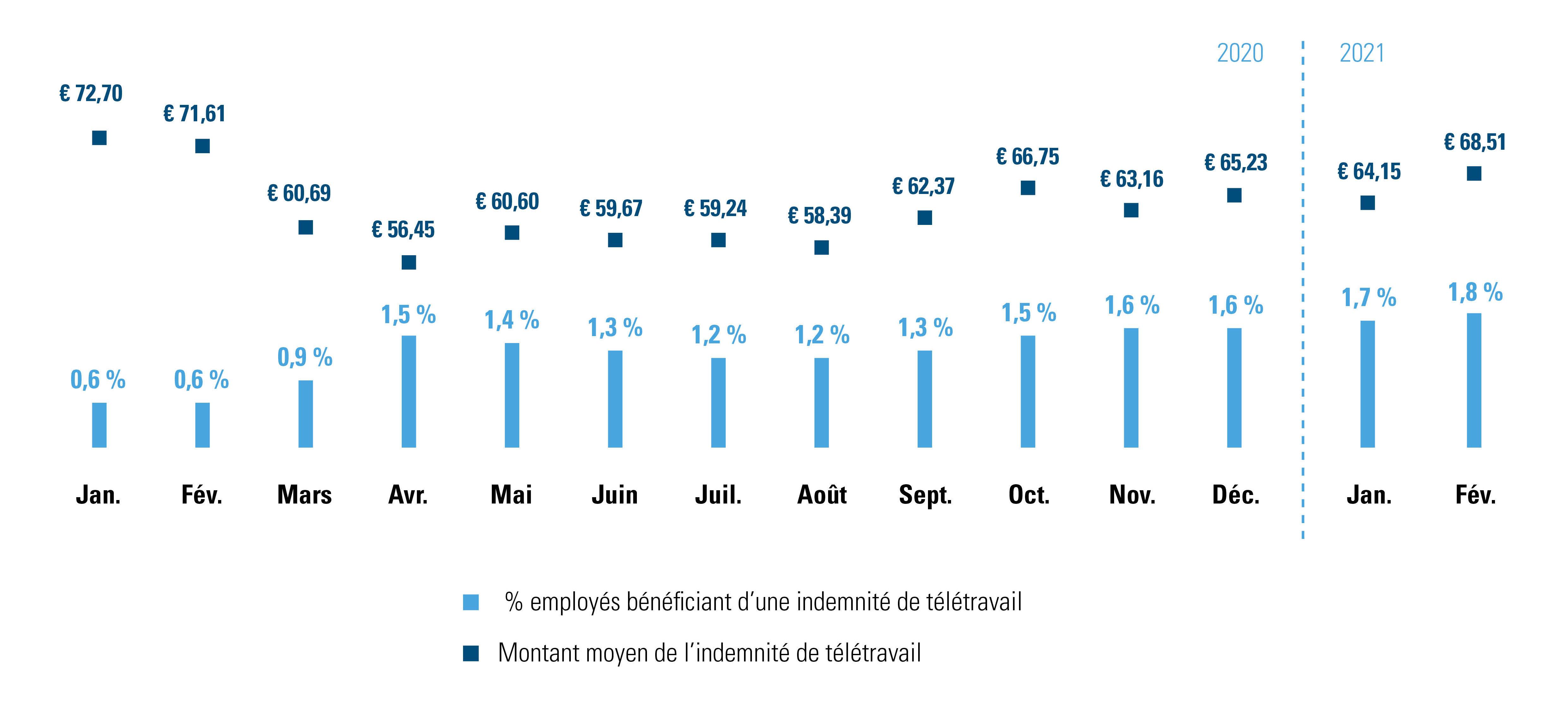 Indemnité de télétravail pour les employés mois après mois