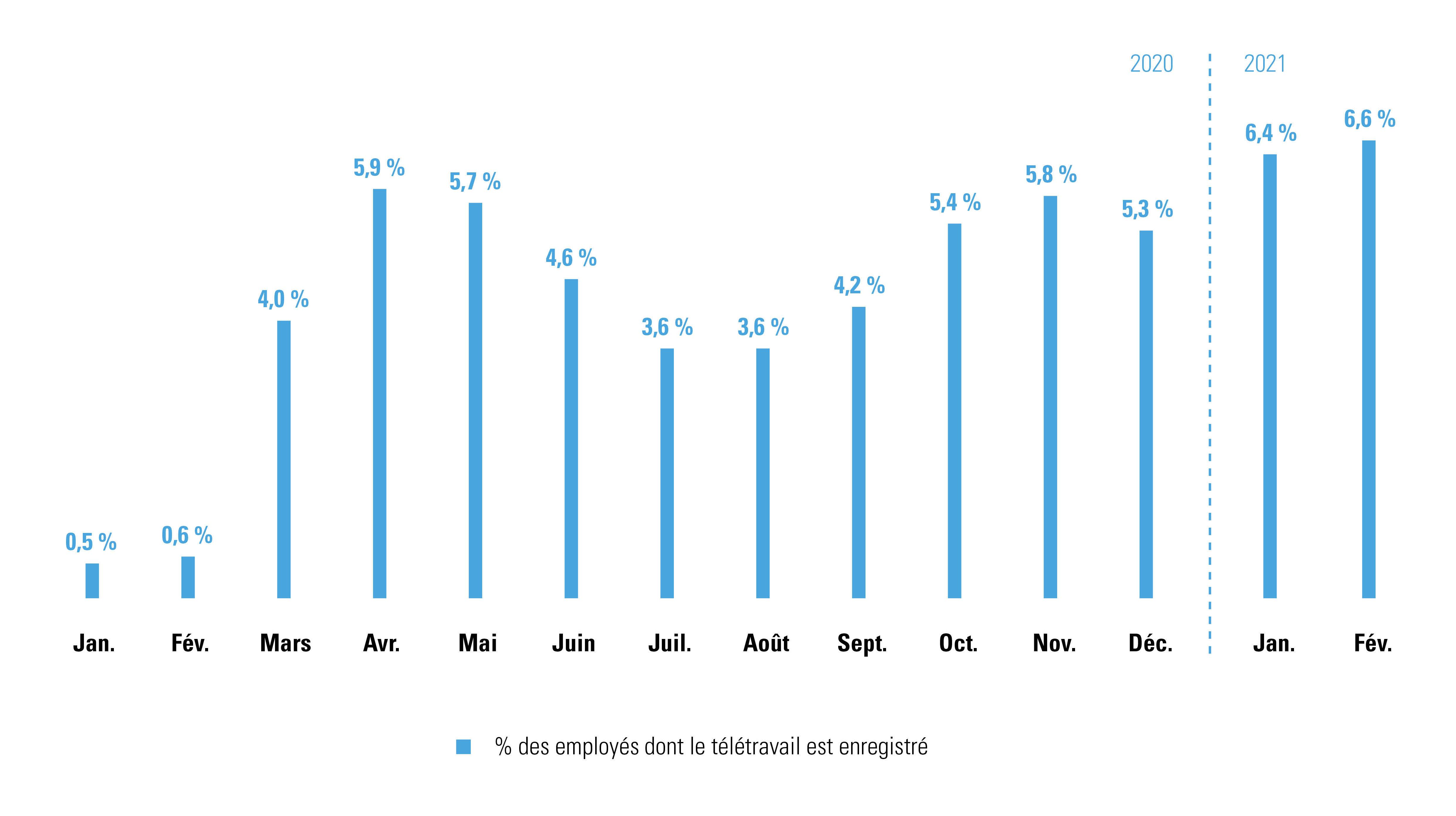 Enregistrement du télétravail pour les employés mois après mois