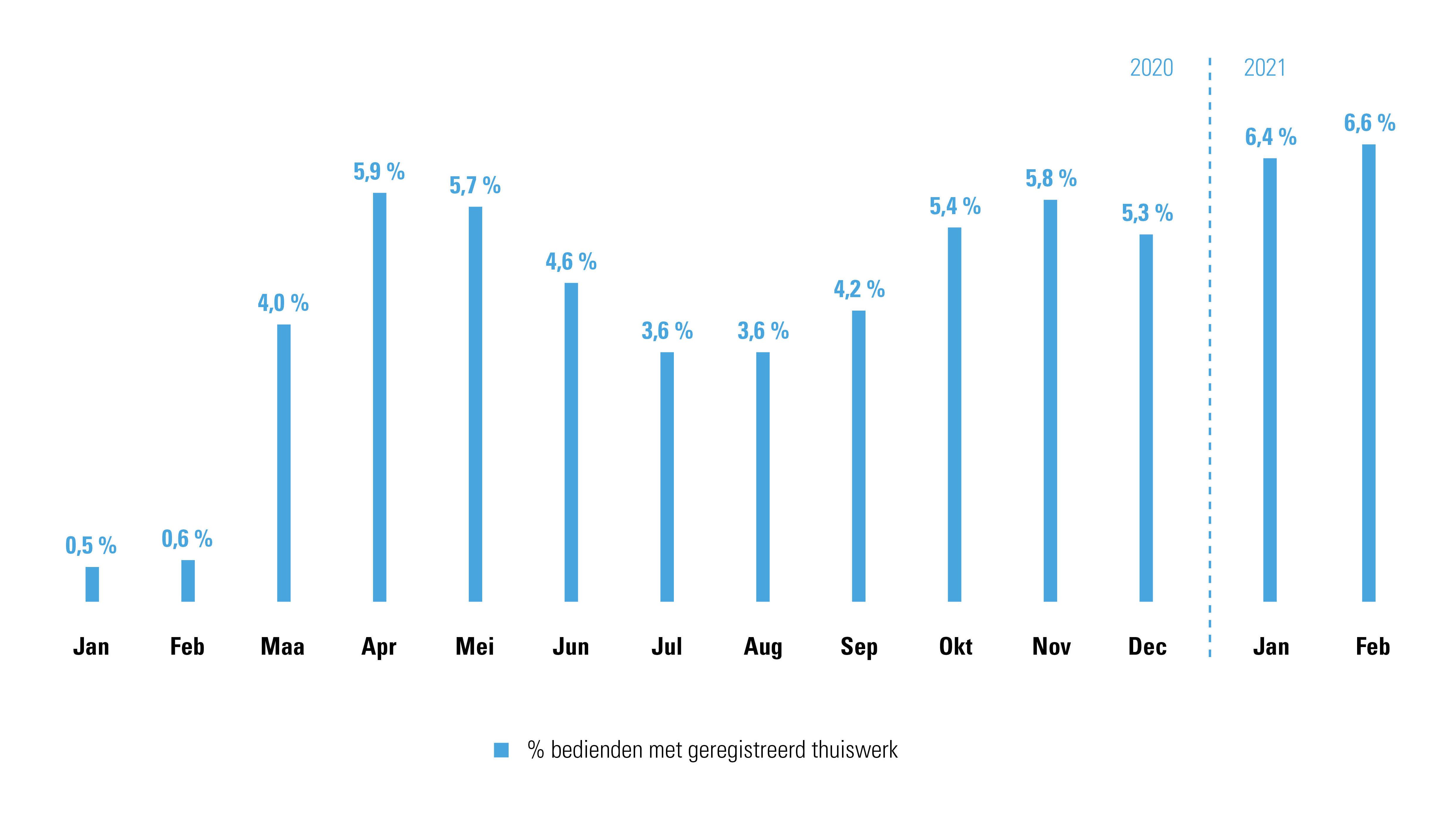 Thuiswerkregistratie bedienden maand na maand