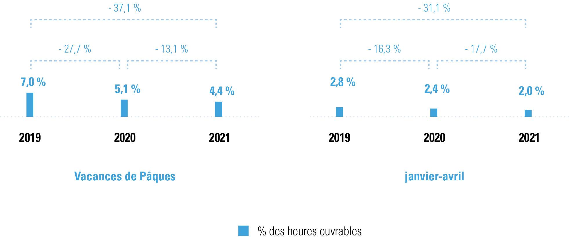 Vacances en période de Pâques et janvier-avril, 2021 et comparaison avec 2020 et 2019