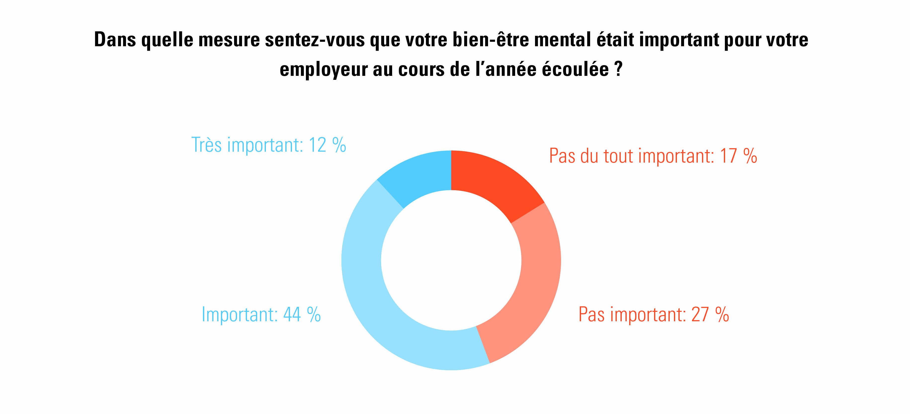 estimation par les travailleurs de l'importance du bien-être pour les employeurs (Talent Pulse 2021)