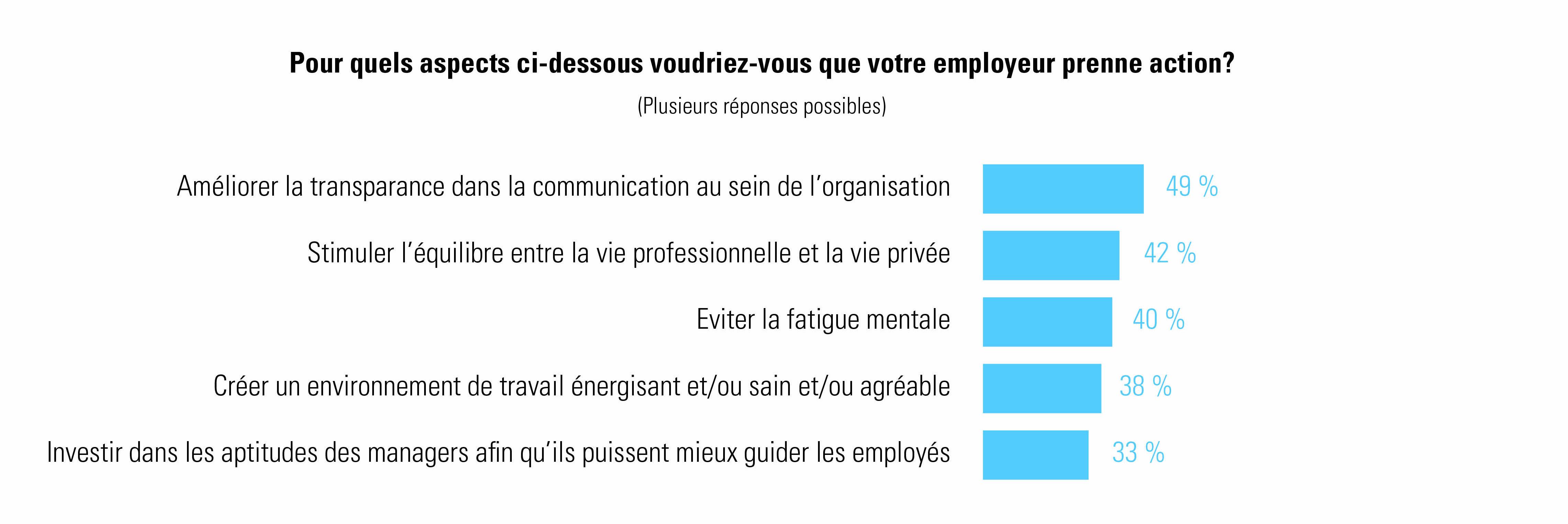 actions que les travailleurs souhaitent de la part des employeurs - Enquête auprès des travailleurs Talent Pulse 2021