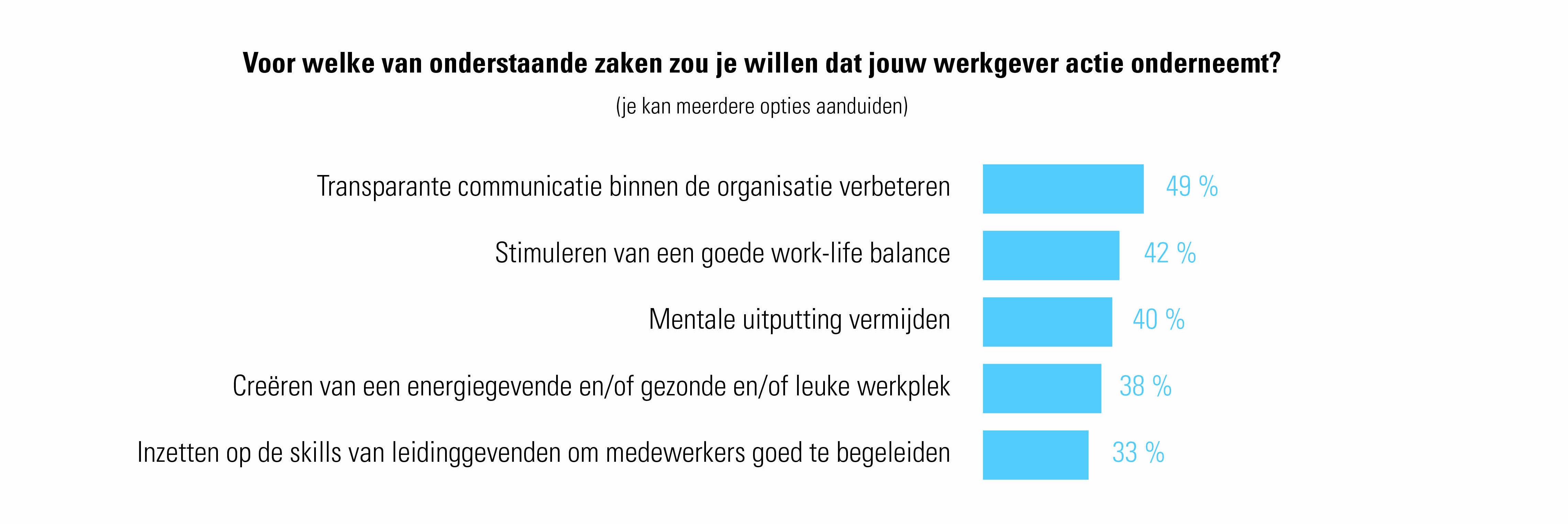 Wenselijke acties van werkgevers volgens werknemers - Werknemersbevraging Talent Pulse 2021