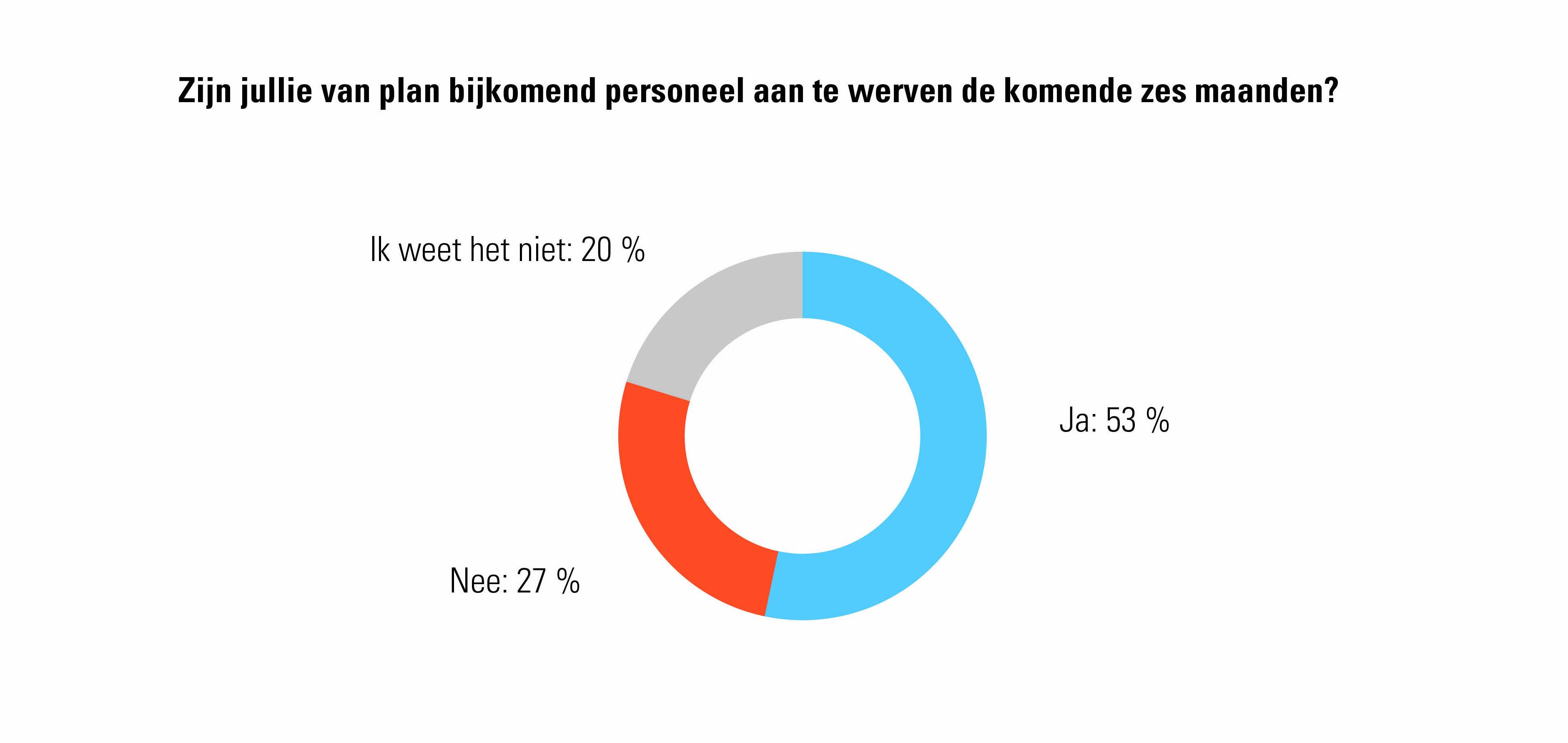Prognose aanwervingen volgende 6 maanden kmo's Limburg - kmo-werkbarometer Acerta 2021