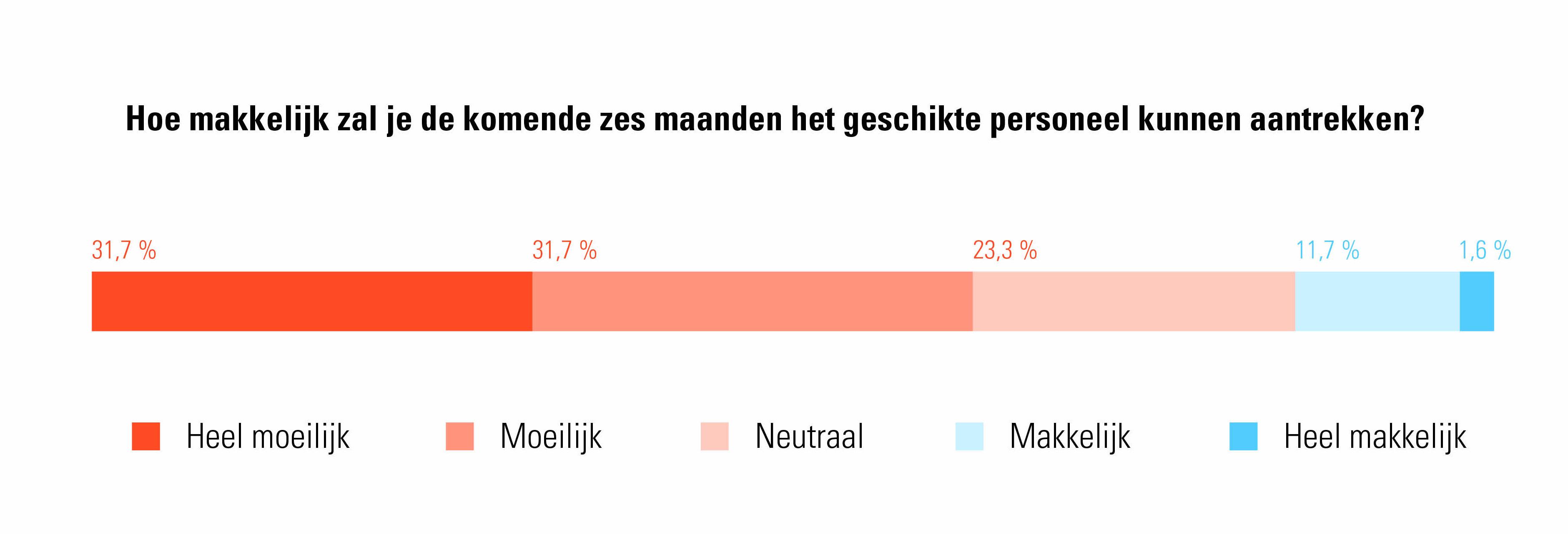 Inschatting rekruteringssucces Limburgse kmo's - kmo-werkbarometer Acerta 2021