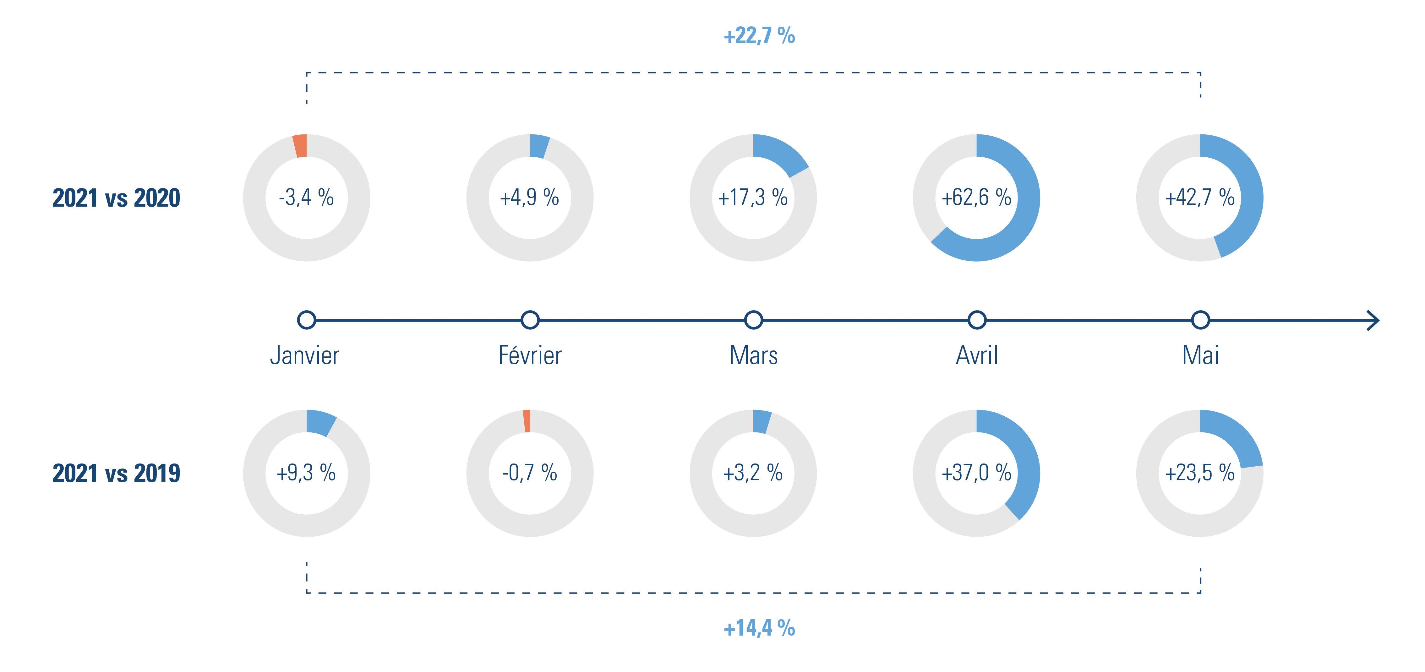 Contrats à durée indéterminée rompus, comparaison mois par mois