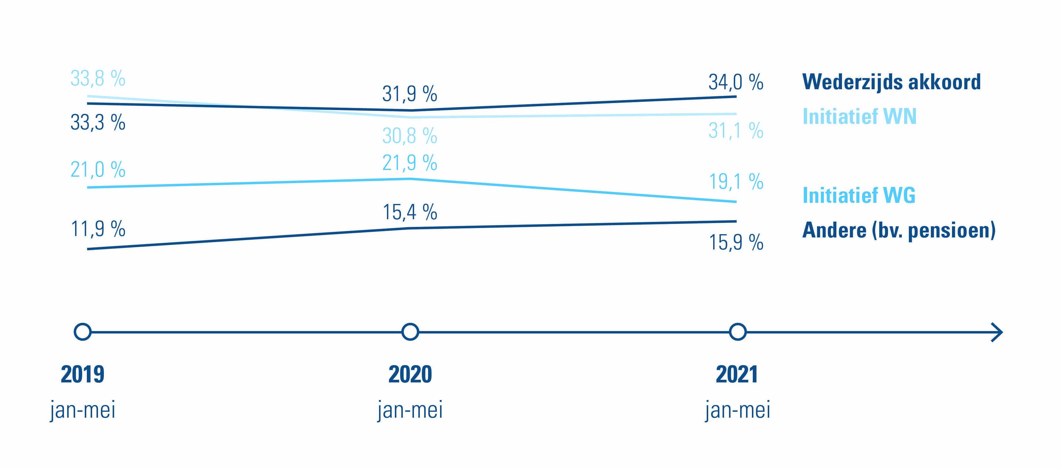 Oorzaak beëindiging contracten onbepaalde duur, 2021