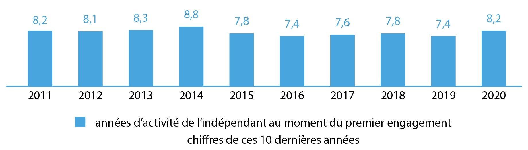 années d'activité de l'indépendant au moment du premier engagement, chiffres de ces 10 dernières années