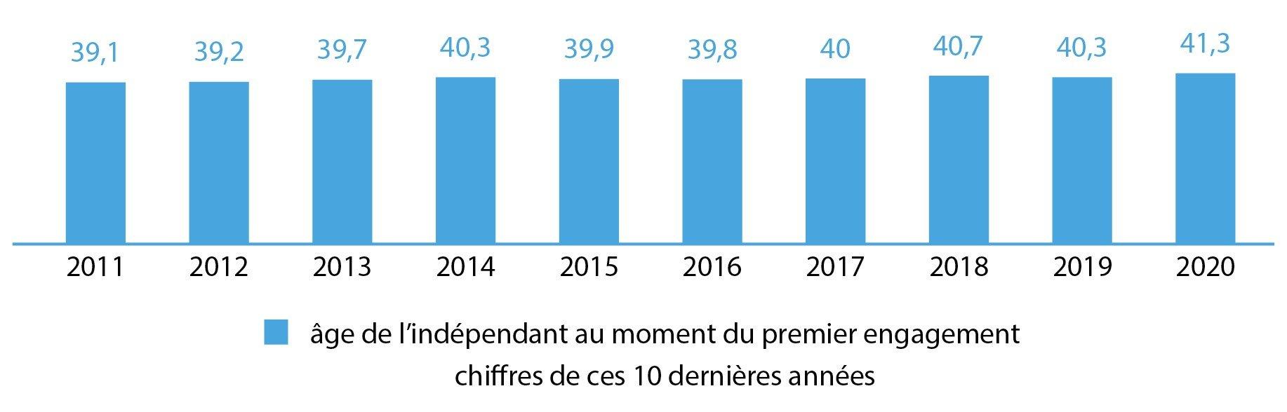 âge de l'indépendant au moment du premier engagement, chiffres de ces 10 dernières années