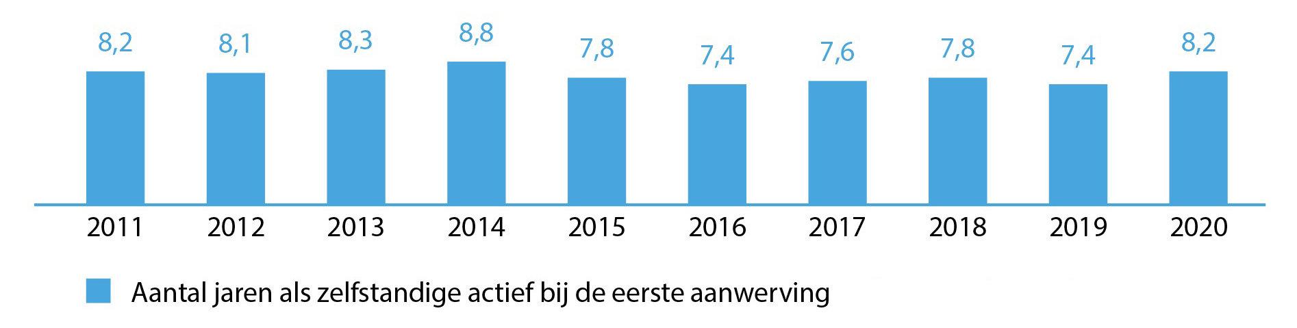 Hoelang is de zelfstandige al actief bij de eerste aanwerving, cijfers voor de voorbije 10 jaar