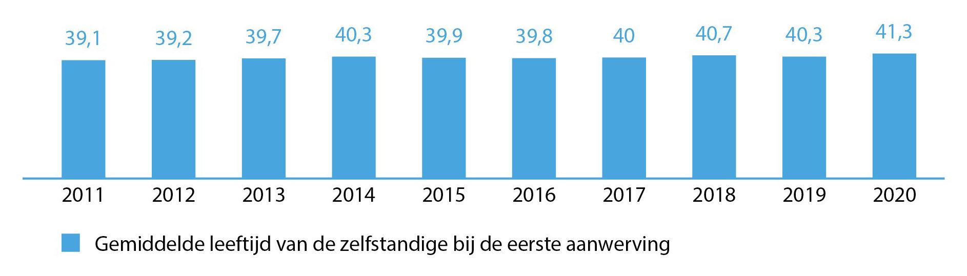 Hoe oud is de zelfstandige bij de eerste aanwerving, cijfers voor de voorbije 10 jaar