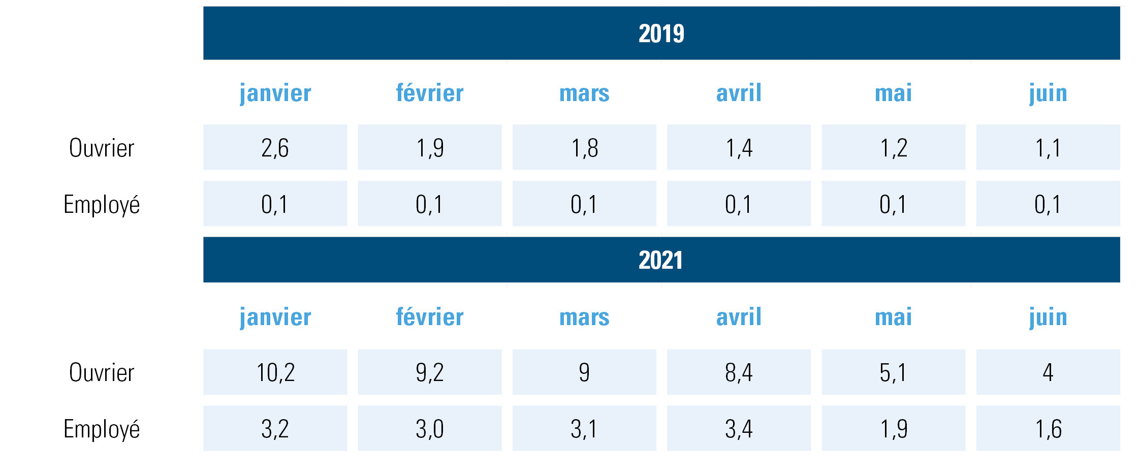 chômage temporaire total en heures en 2019 (avant le coronavirus) par rapport à 2021 (fin du coronavirus)