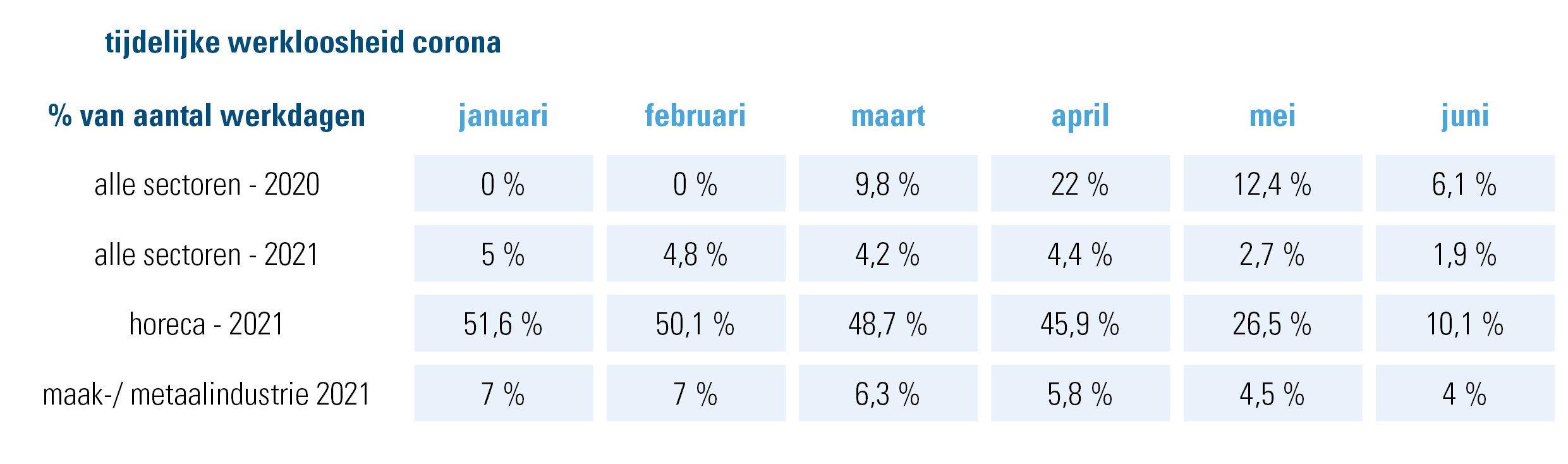 tijdelijke werkloosheid corona  % van het aantal werkdagen