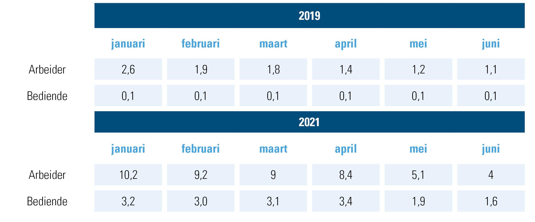 totaal tijdelijke werkloosheid in uren, 2019 (pre-corona) vs. 2021 (exit corona)