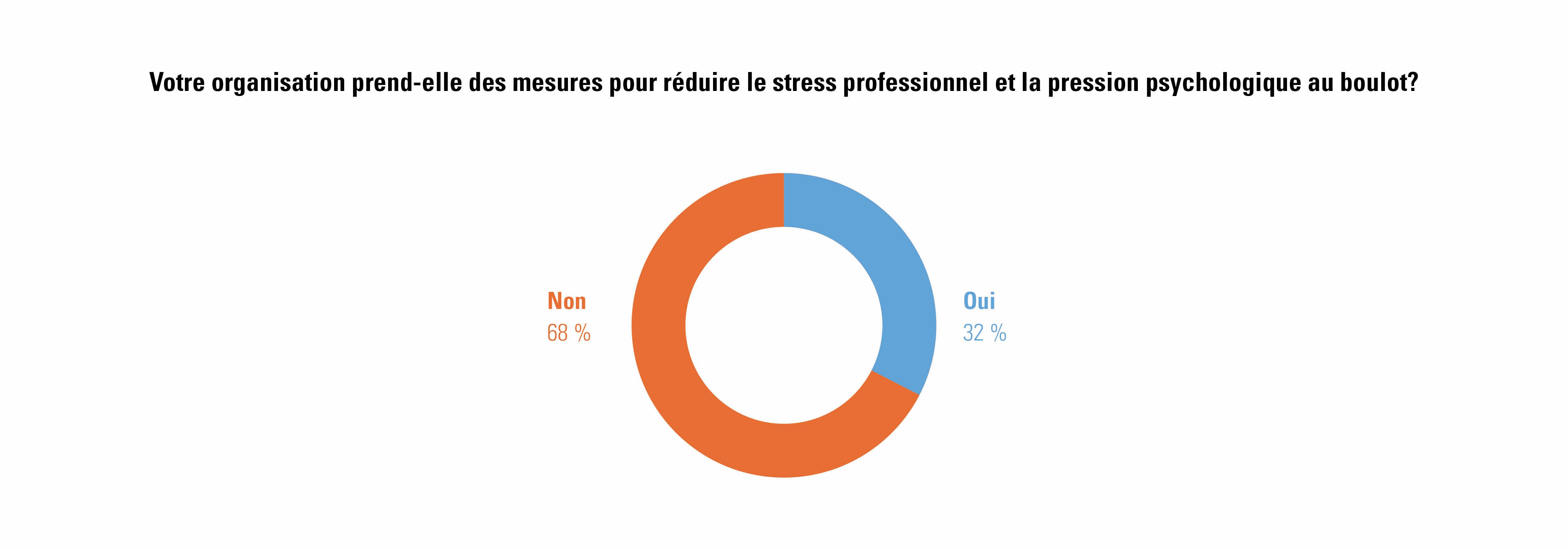 réponses des employeurs sur les mesures prises contre le stress