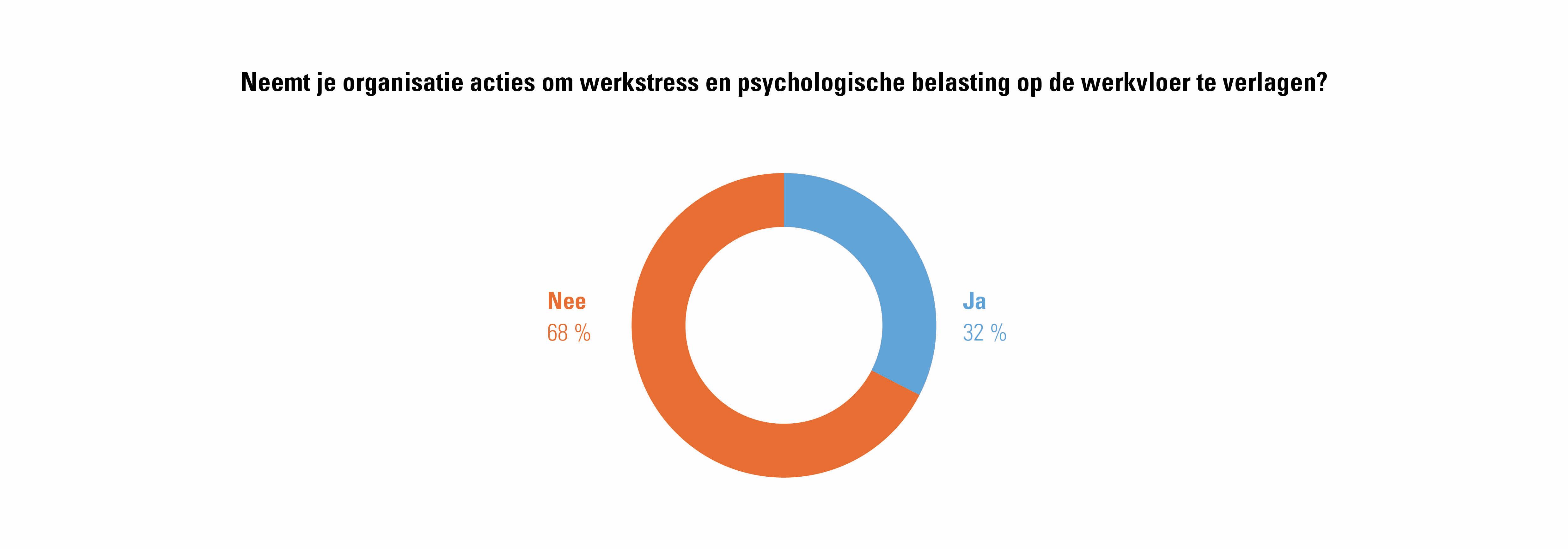 Wat werkgevers zeggen over acties genomen tegen stress