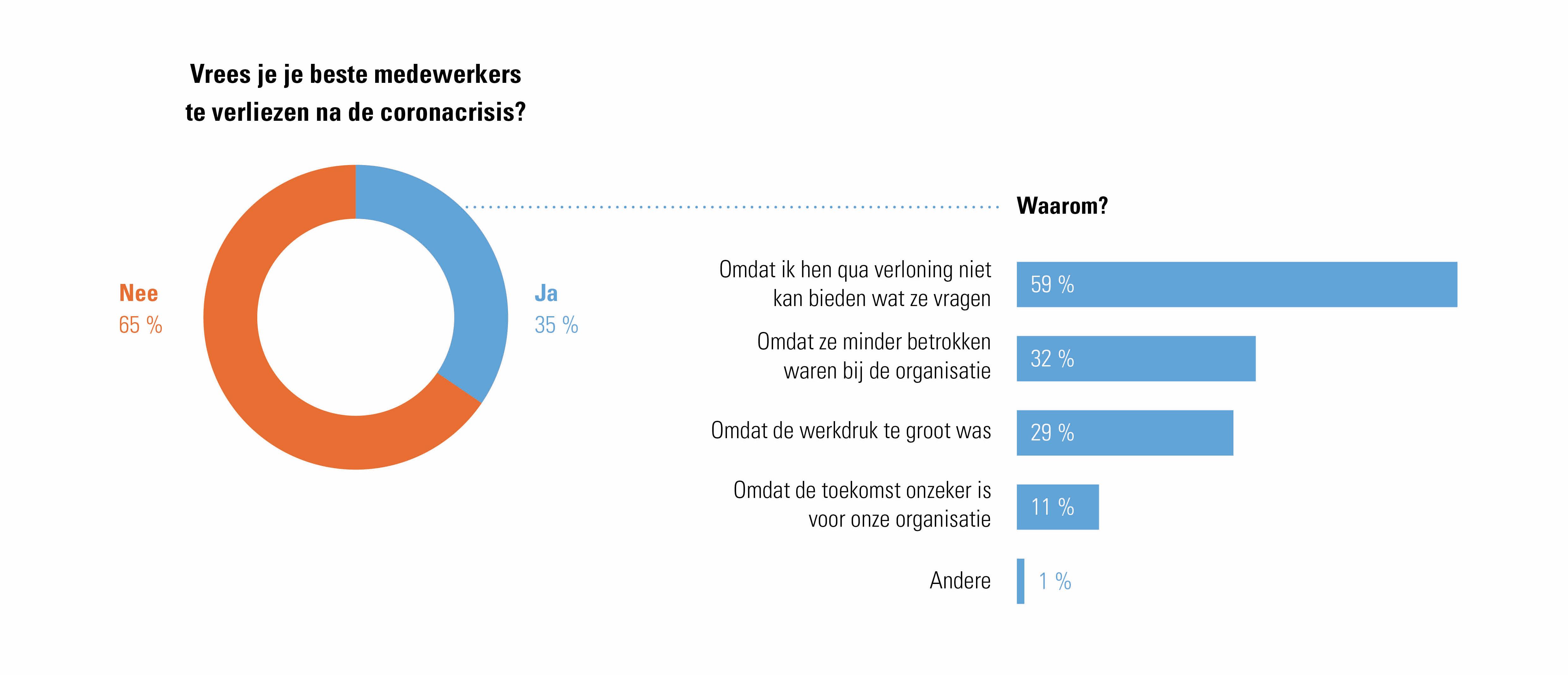 (Waarom) vrezen werkgevers hun beste medewerkers te verliezen na de coronacrisis