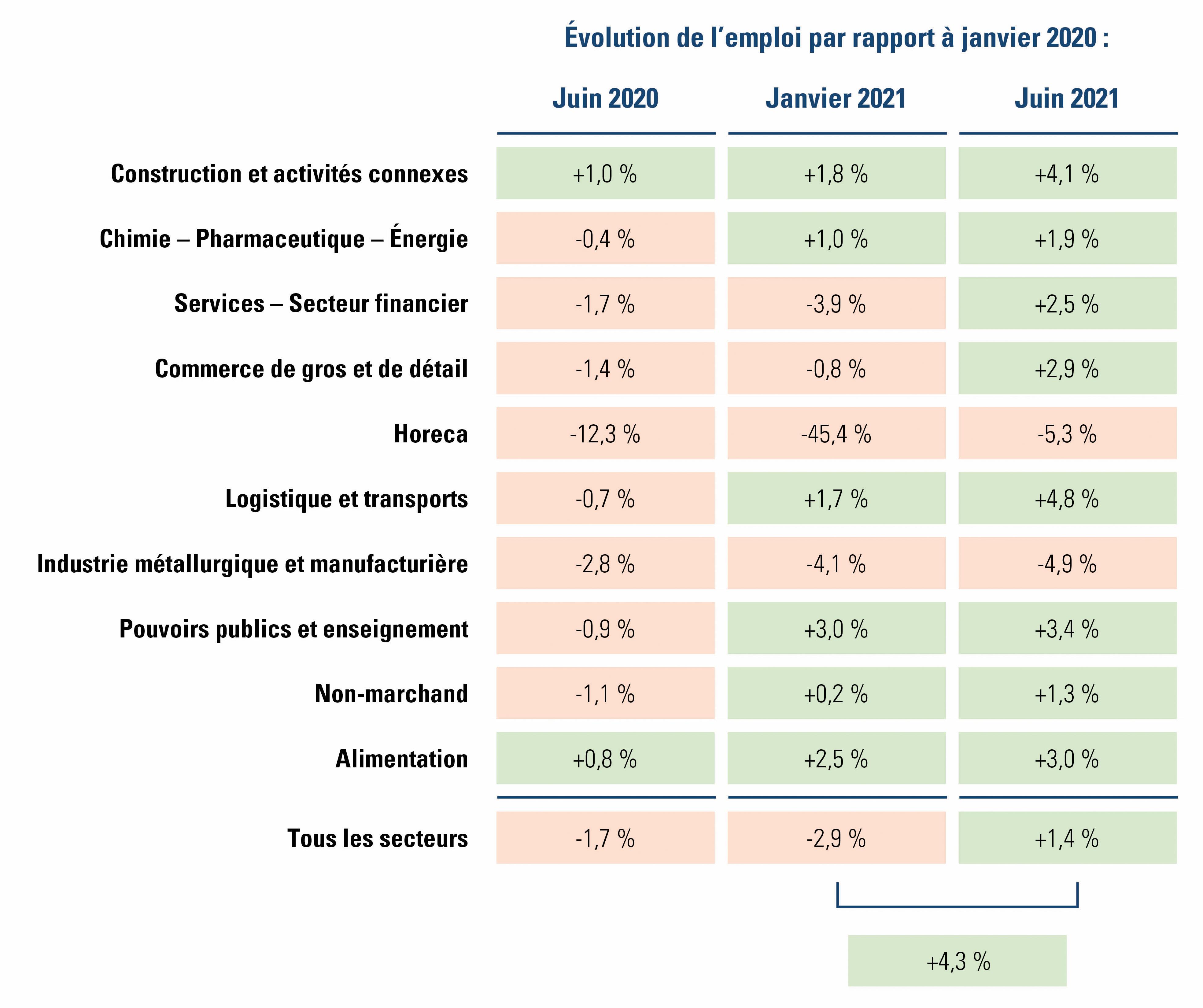 évolution de l'emploi par secteur par rapport à janvier 2020