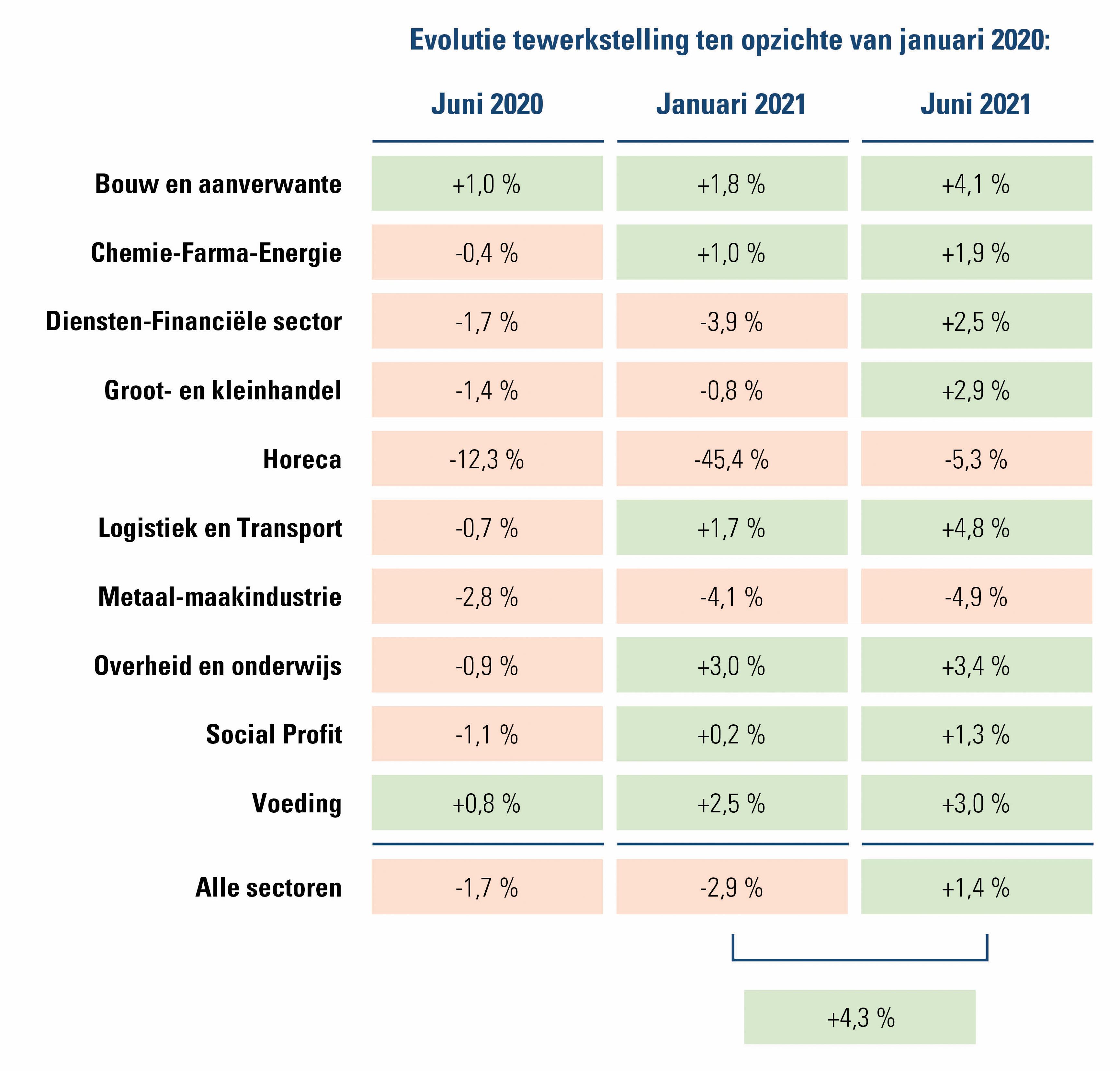 Evolutie tewerkstelling per sector in vergelijking met januari 2020