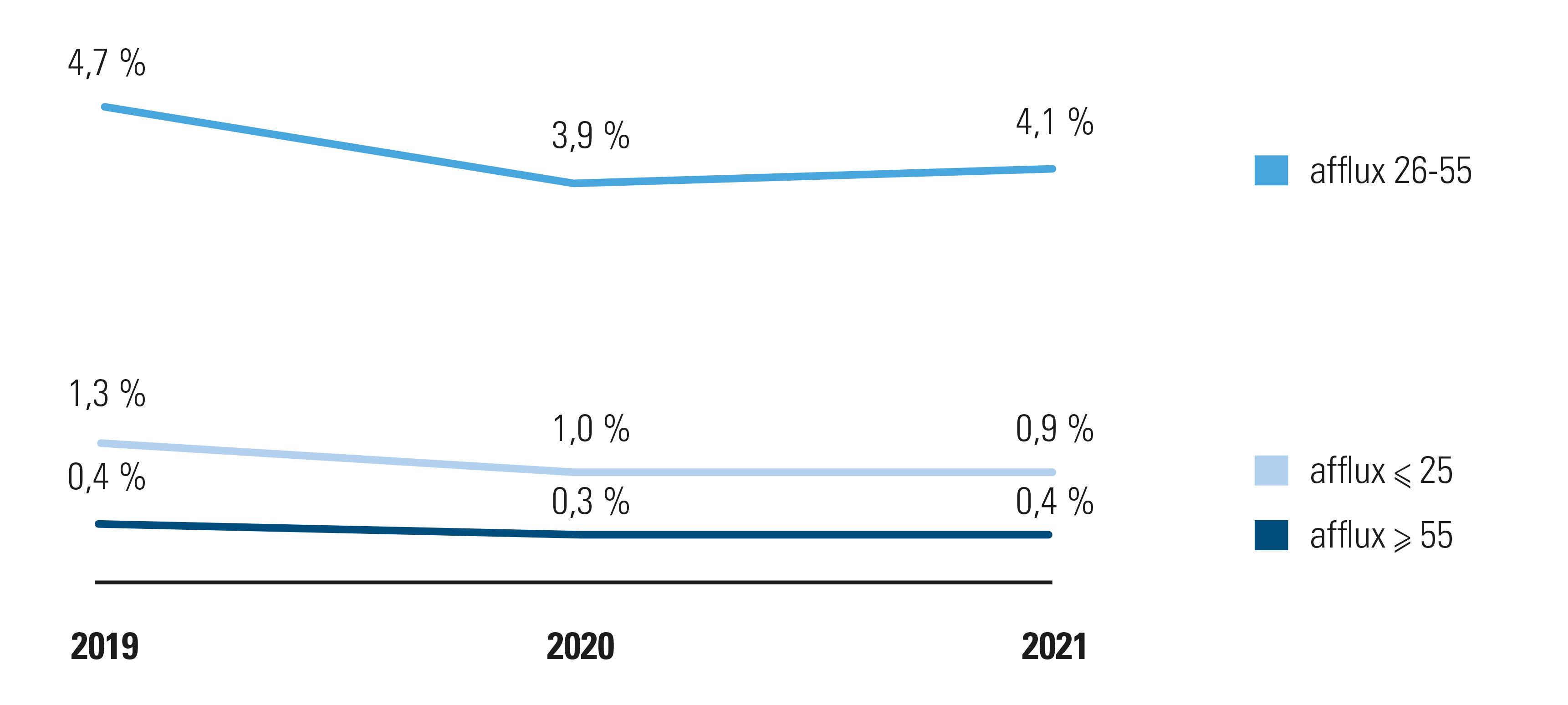 Afflux de travailleur avec un contrat à durée indéterminée au cours des six premiers mois de 2019, 2020 et 2021, par catégorie d'âge, évolution par rapport au nombre total de travailleurs