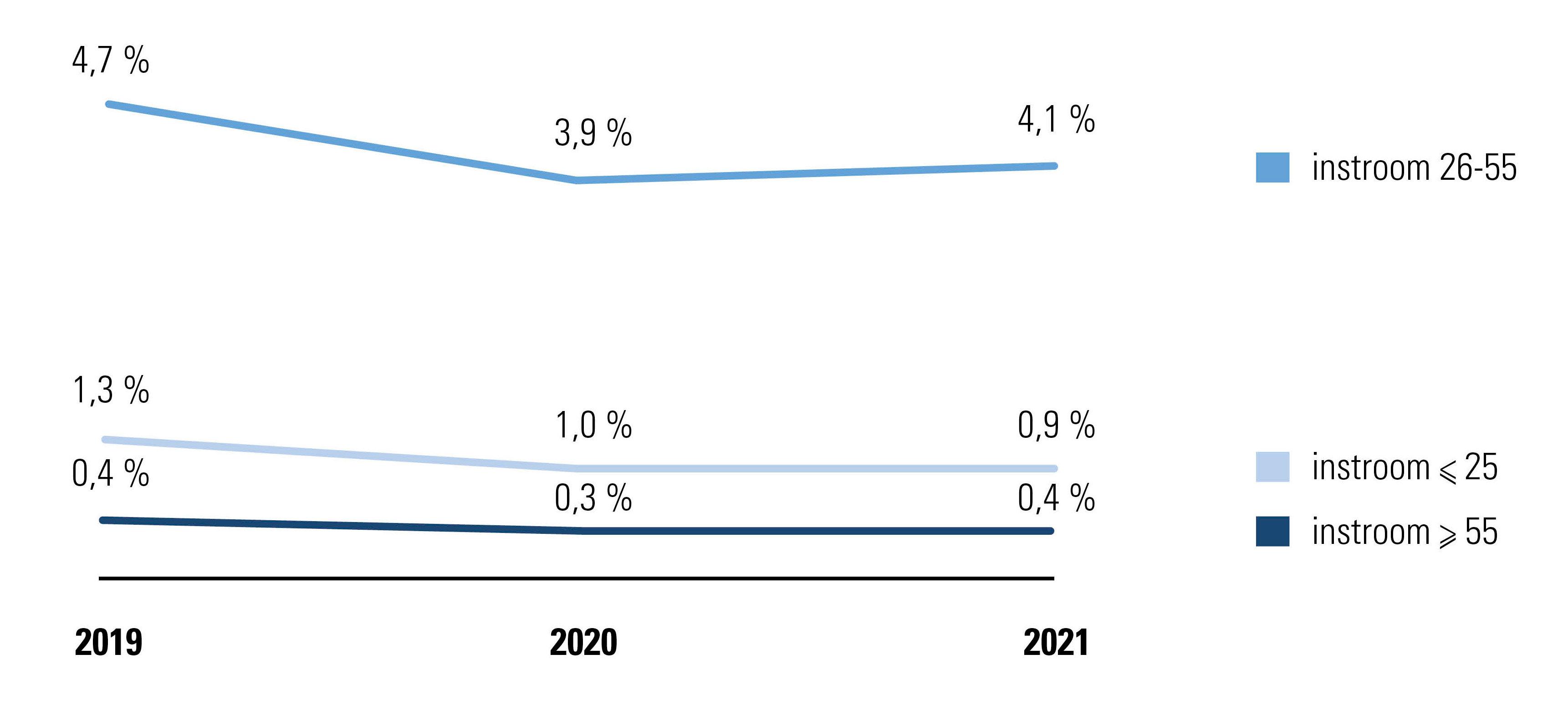 Instroom werknemers met arbeidscontract van onbepaalde duur tijdens eerste semester van 2019, 2020 en 2021, per leeftijdscategorie, evolutie tegenover totaal aantal werknemers