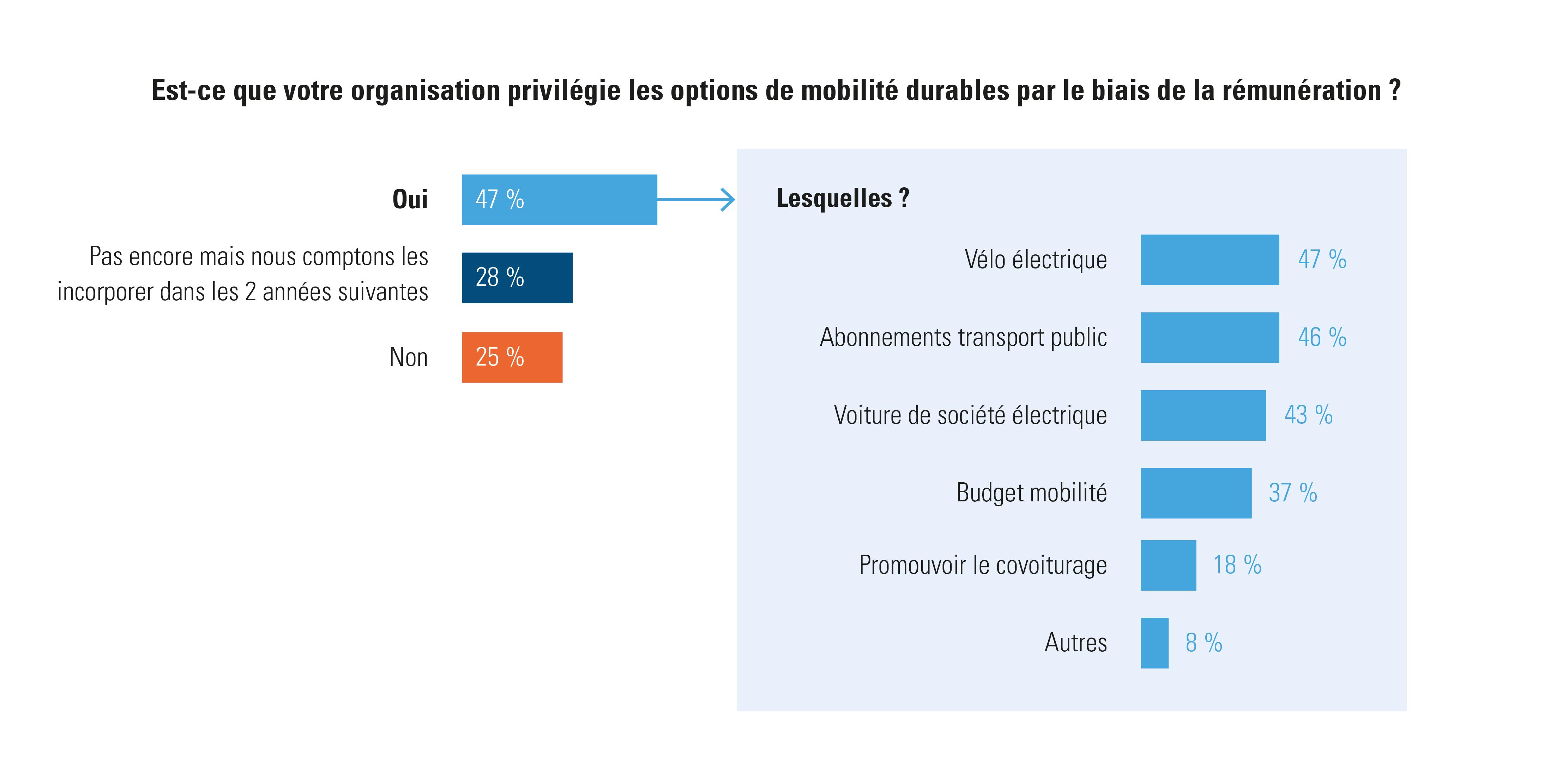 Si et comment les employeurs encouragent la mobilité durable par le biais de la rémunération