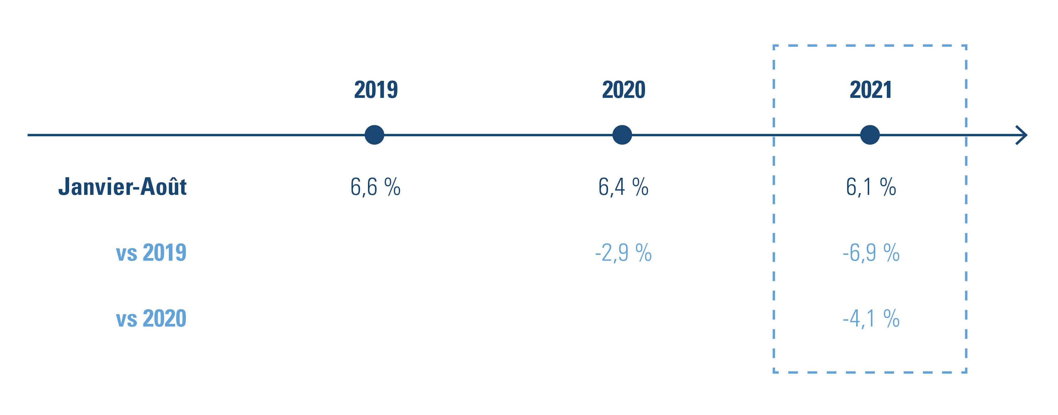 part des vacances dans les heures ouvrables en % + proportion par rapport à 2019
