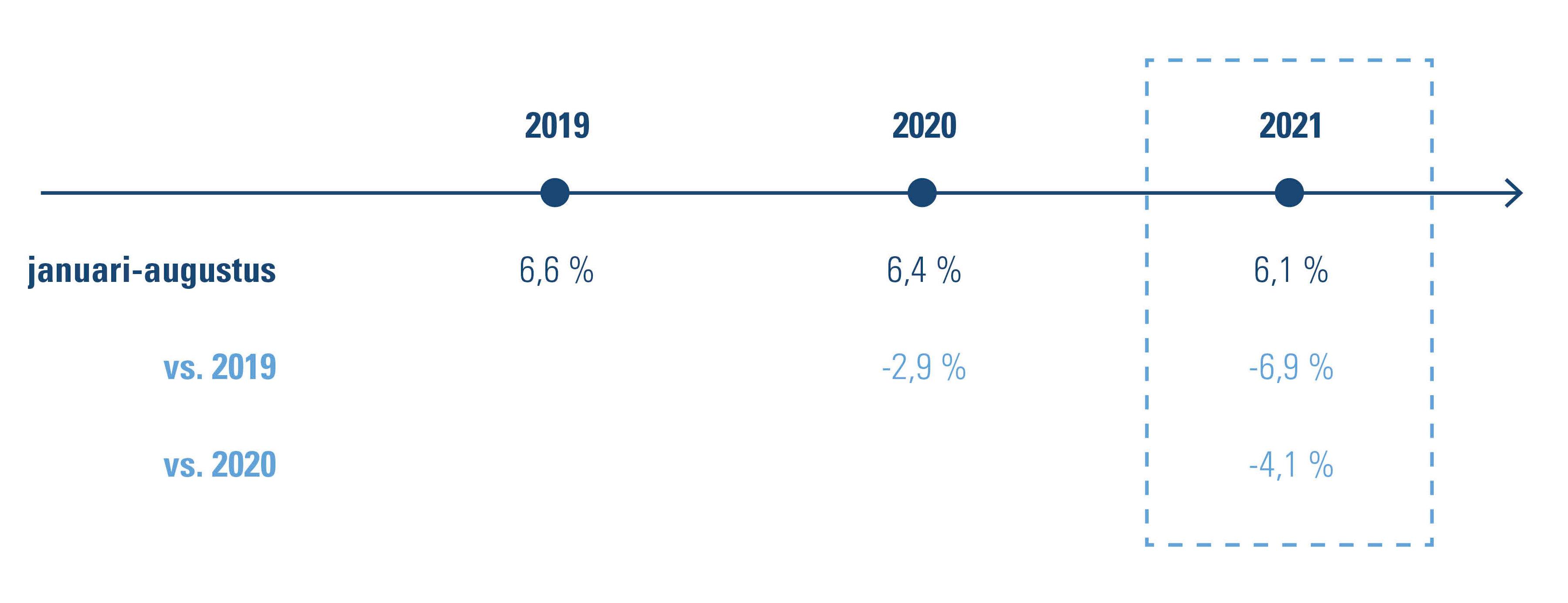 vakantieaandeel werkbare uren in  % + verhouding tot 2019