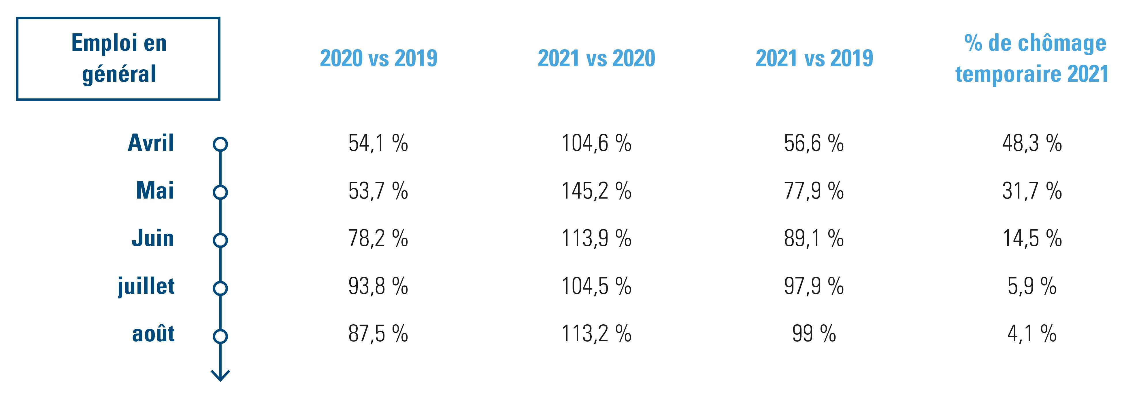 emploi dans les établissements de restauration et débits de boissons belges en 2021 vs 2020 et 2019