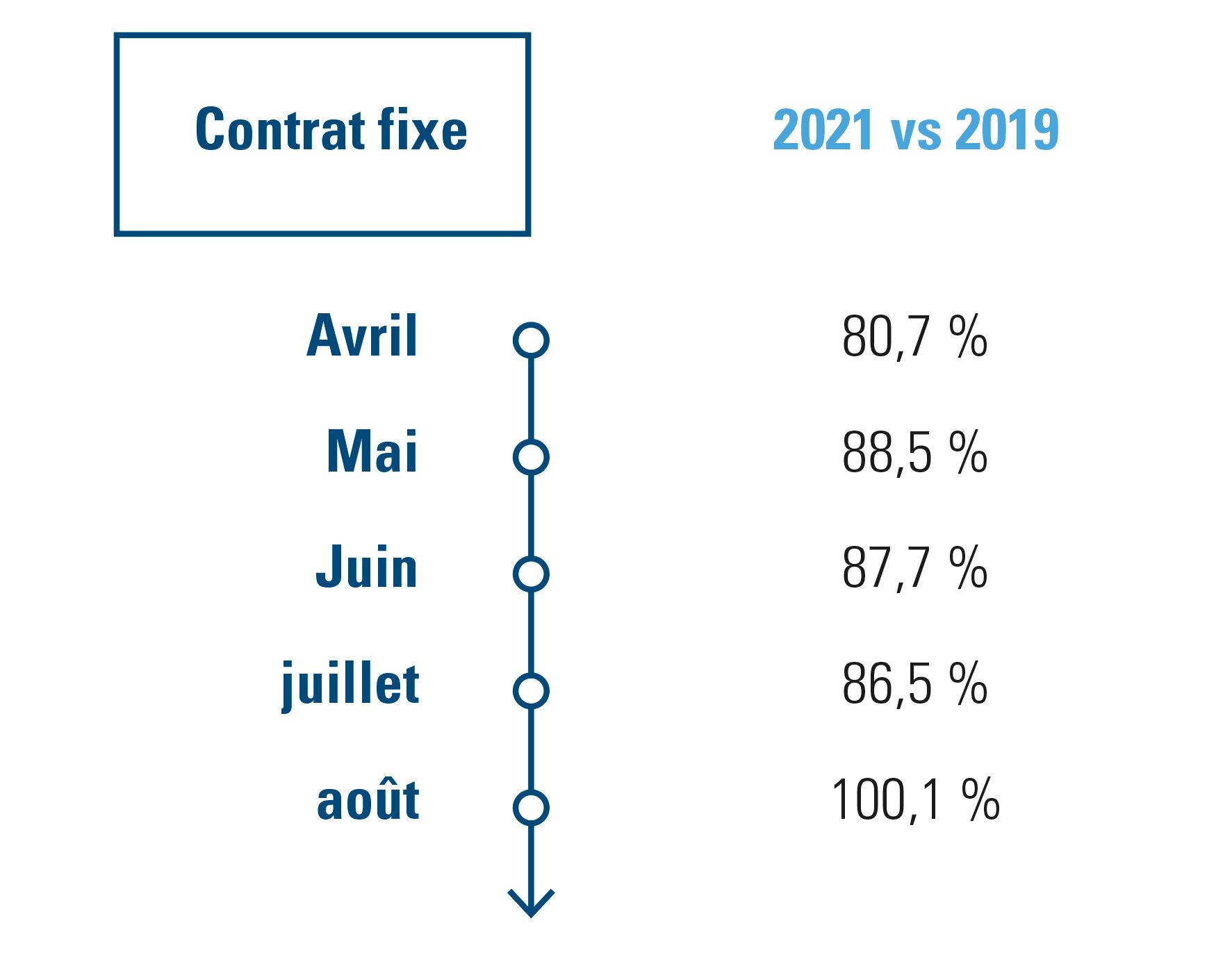 contrats fixes – à durée indéterminée et à durée déterminée – établissements de restauration et débits de boissons en 2021 vs 2019