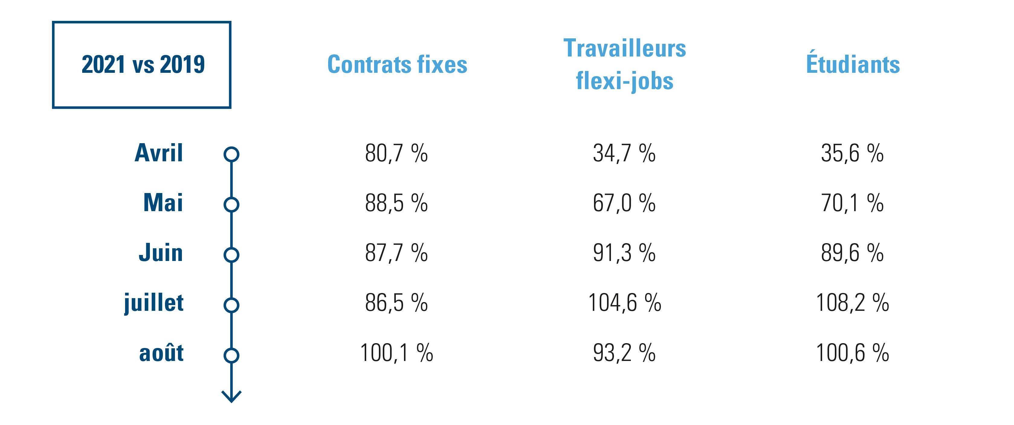 emploi dans les établissements de restauration et débits de boissons belges – Contrats fixes, travailleurs flexi-jobs et étudiants – 2021 vs 2019