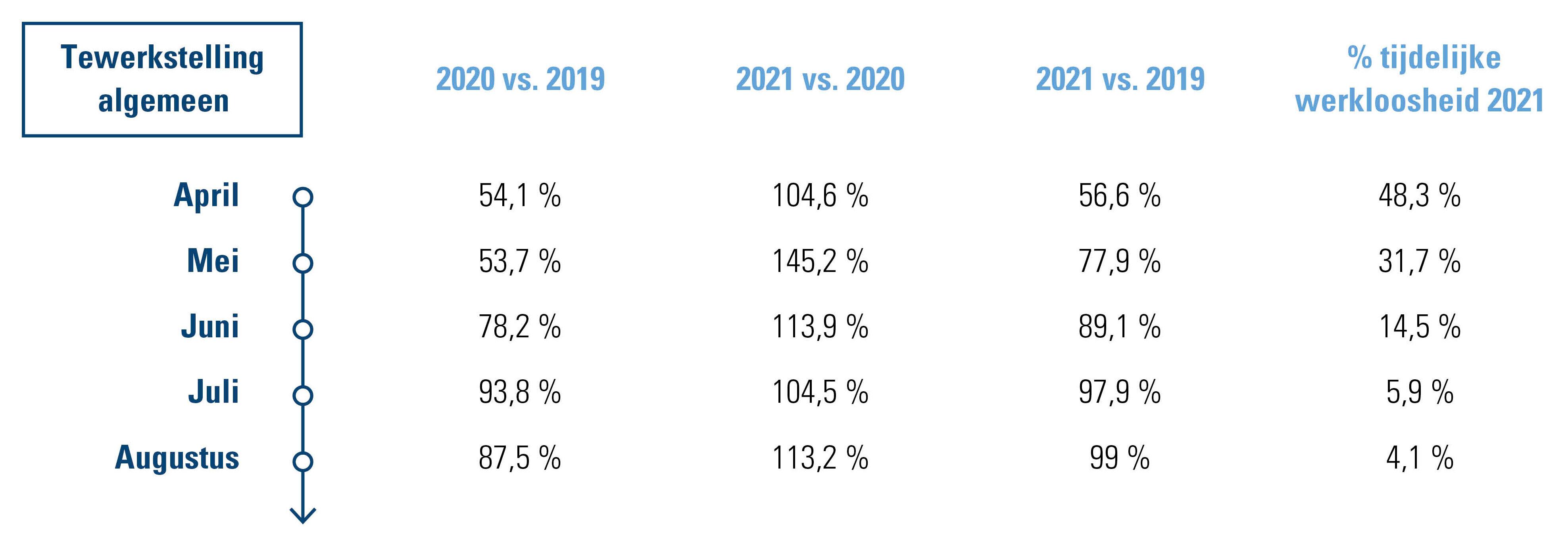 Tewerkstelling Belgische eet- en drankgelegenheden 2021 vs. 2020 en 2019