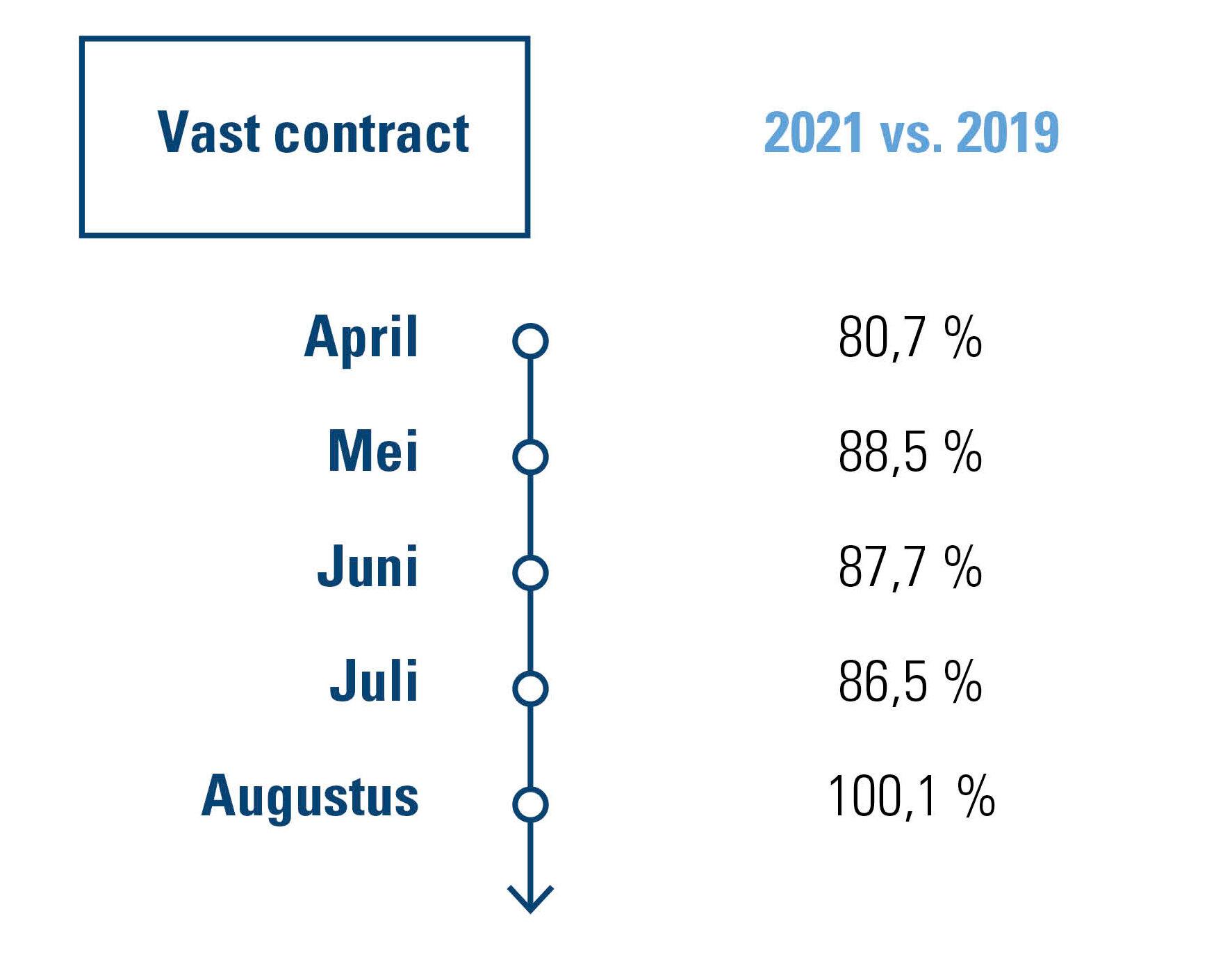Vaste contracten – onbepaalde en bepaalde duur - Belgische eet- en drankgelegenheden 2021 vs. 2019