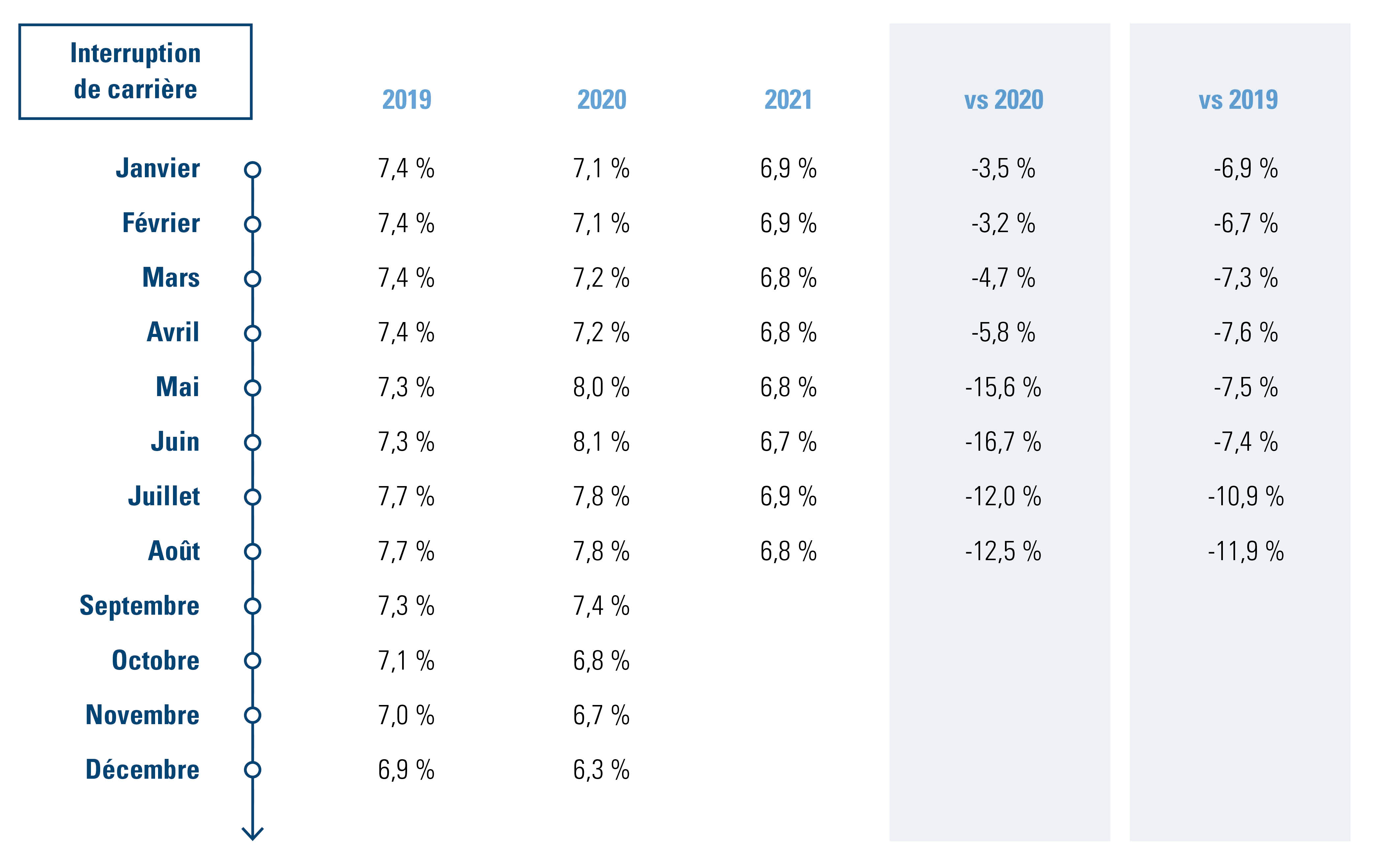 % de travailleurs qui ont eu recours à une forme d'interruption de carrière
