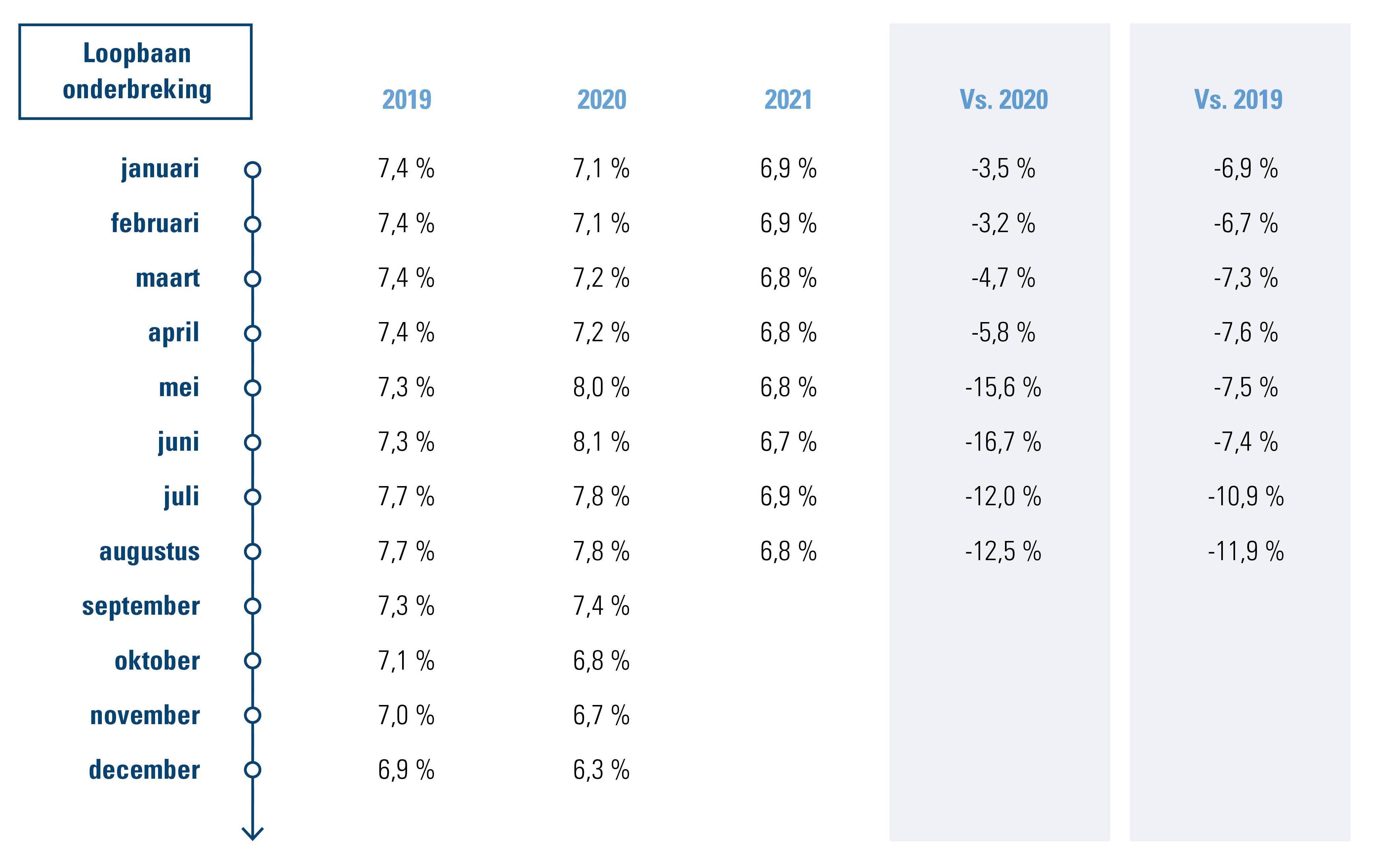 % werknemers dat gebruikmaakt van een vorm van loopbaanonderbreking