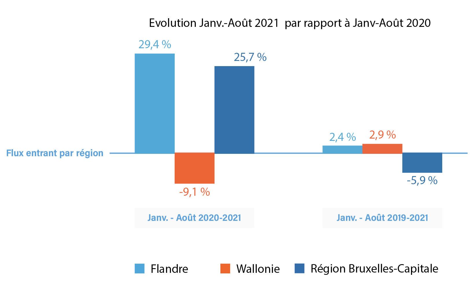 Évolution des contrats à durée indéterminée par région : comparaison entre l'année 2021 et les années 2020 et 2019