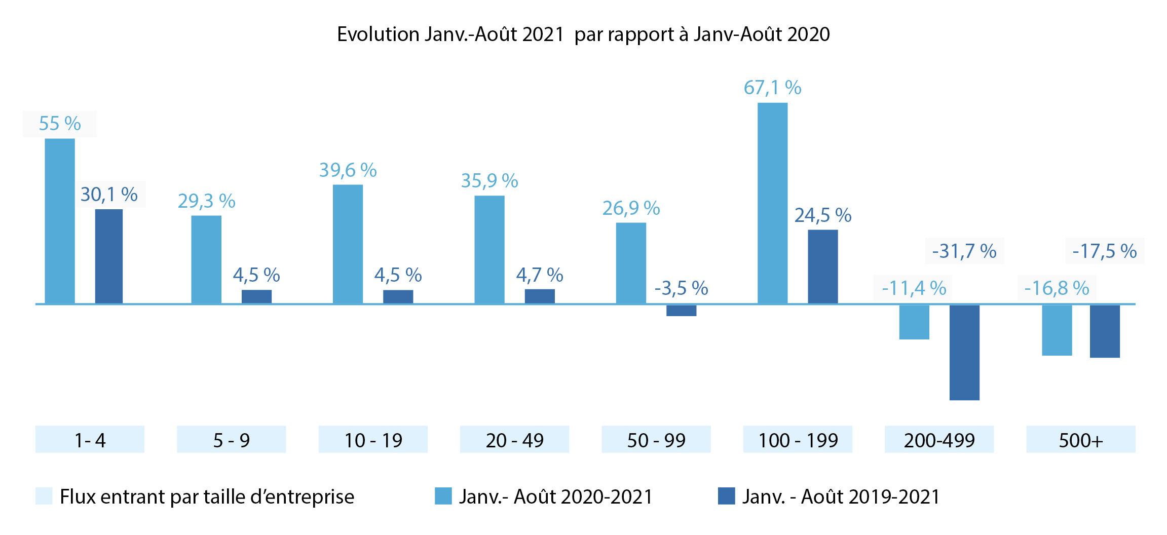 Évolution des contrats à durée indéterminée par taille d'entreprise, par rapport à 2020 et 2019