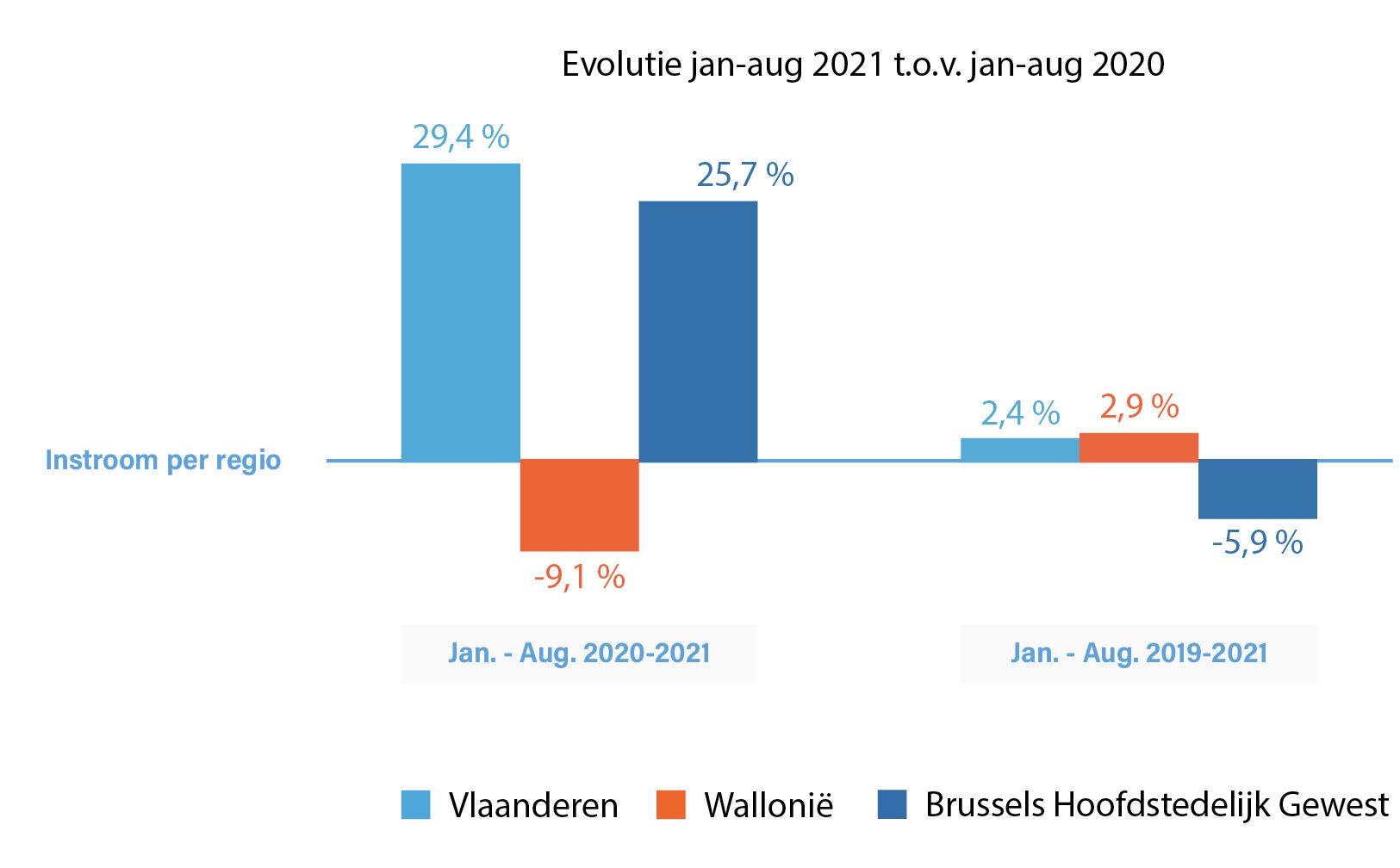 Evolutie contracten onbepaalde duur per regio: 2021 in verhouding tot 2020 en 2019