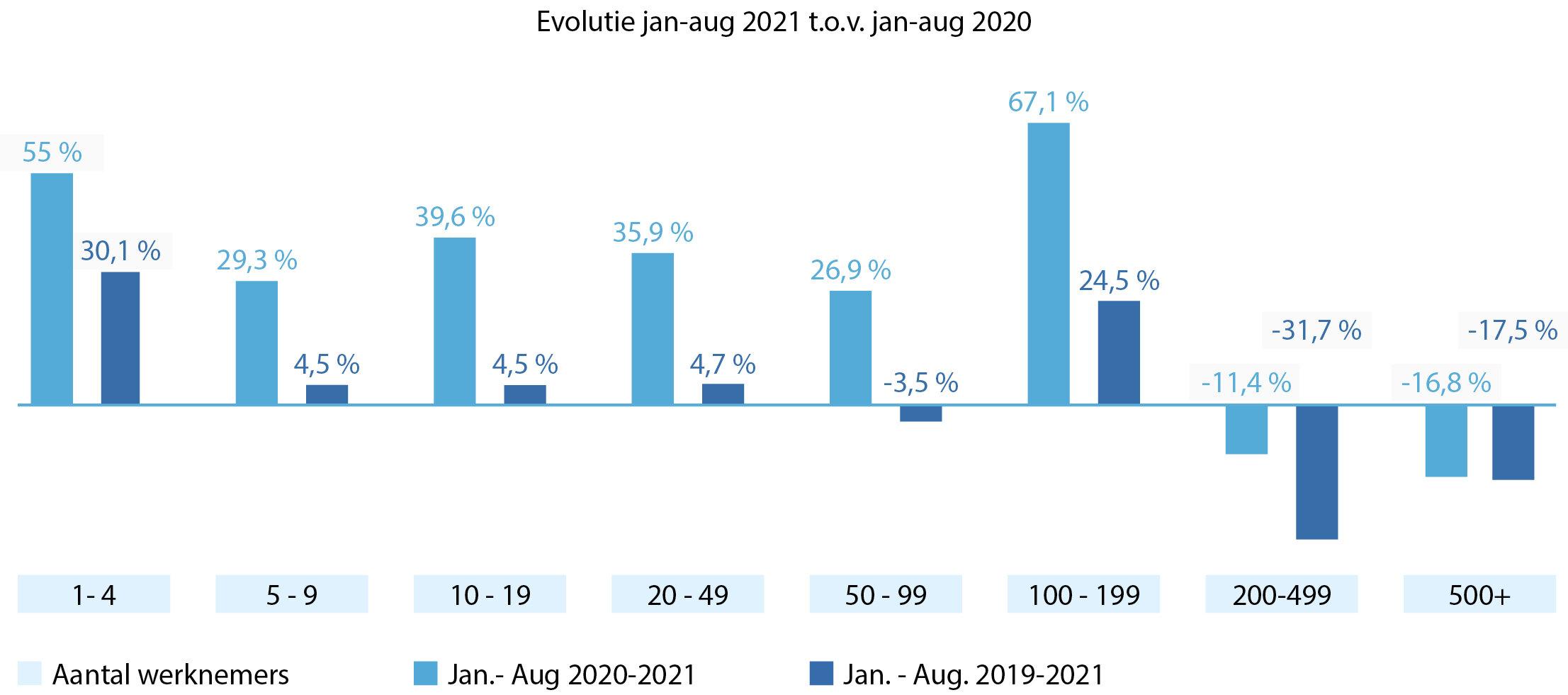 Evolutie contracten onbepaalde duur per grootte onderneming, in verhouding tot 2020 en 2019